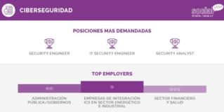 Infografia de las 10 tecnologías del 2020